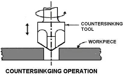 countersinking operation