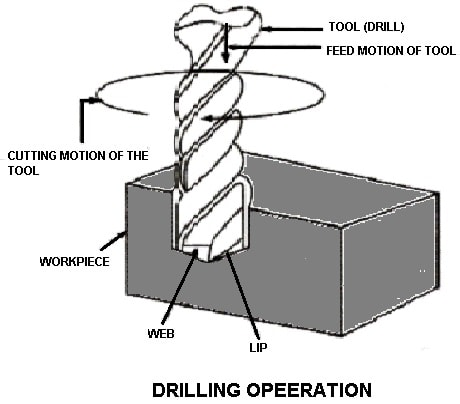 drilling operation on drilling machine