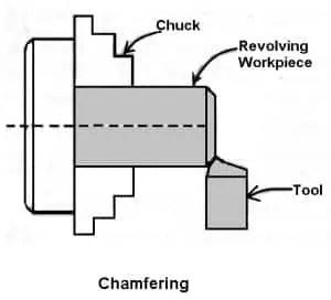 Chamfering Tool