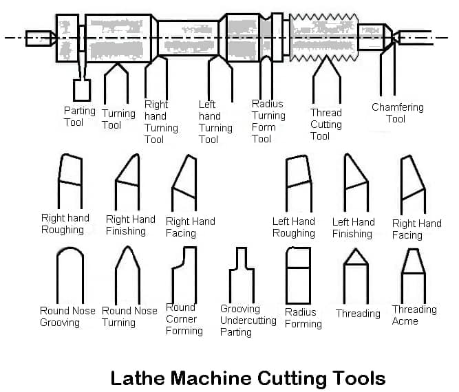 Lathe Cutting Tools [The Complete Guide] on Lathe Machine Tools