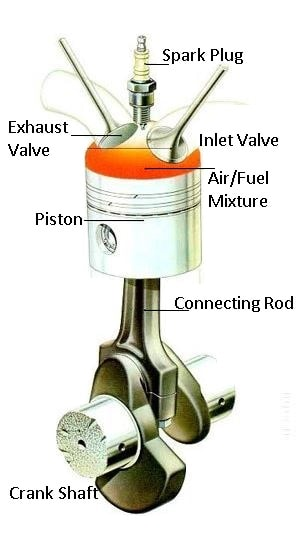 Working of spark plug