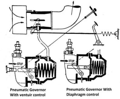 Pneumatic governor