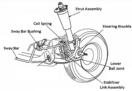 Coil Spring Front Suspension type 1