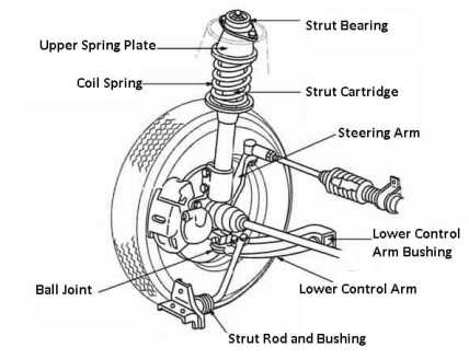 Coil Spring Front Suspension type 3