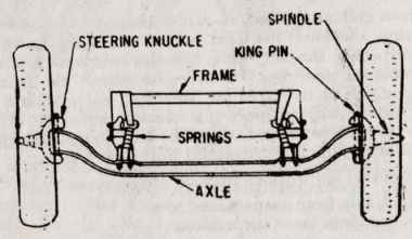 Rigid Axle Front Suspension