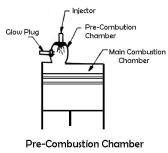 Pre-Combustion Chamber