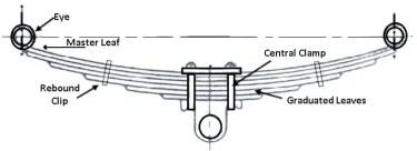 Types of leaf spring: Semi-elliptical Springs