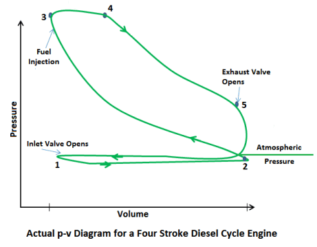 Actual p-v digram for a four stroke diesel cycle engine