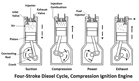 Four-Stroke Diesel Cycle Compression Ignition Engine
