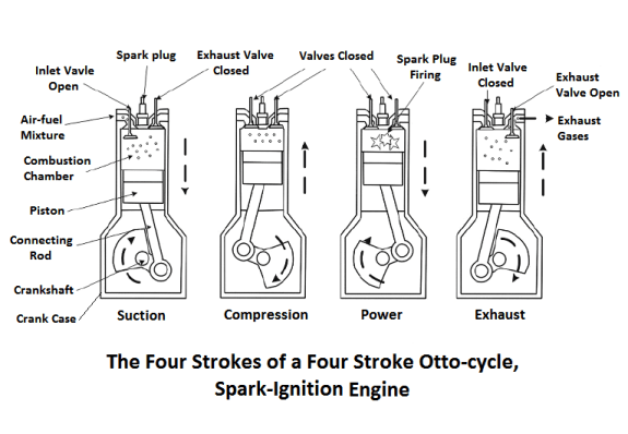 The four strokes of a Four Stroke Otto-cycle, Spark Ignition Engine