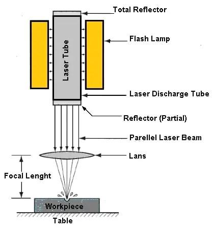 Laser Beam Machining diagram
