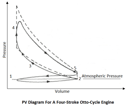 PV diagram for a four-stroke otto-cycle engine