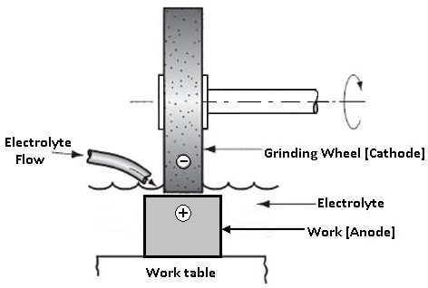 Wheel and Work Condition in Electrochemical Grinding