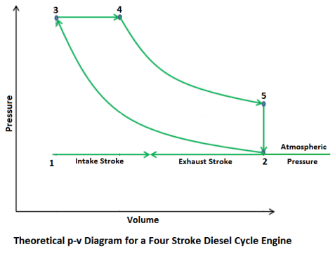 Theoretical p-v diagram for a fooour stroke diesel cycle engine