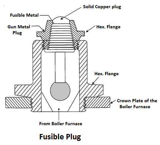 Fusible Plug - Boiler Mounting and Accessories