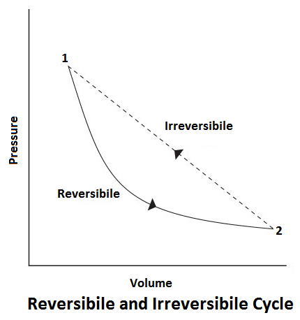 Reversibile and Irreversibile Cycle