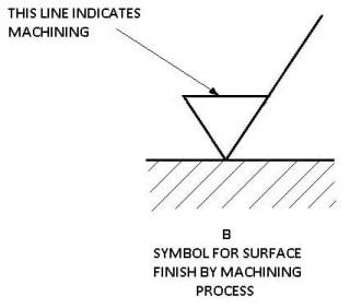 Surface Finish by machining process