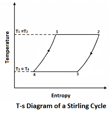 T-s diagram of Stirling Cycle