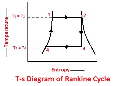 T-s diagram of Rankine cycle