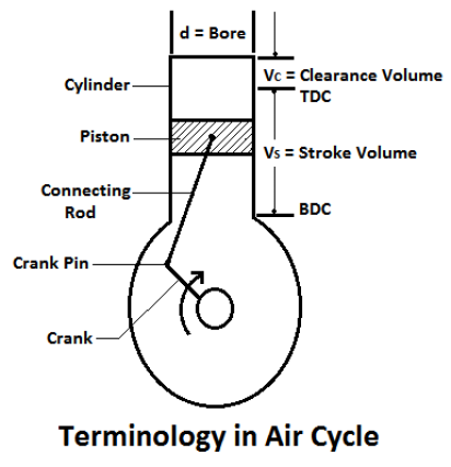 Thermodynamic cycle: Terminology in air cycle