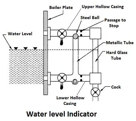 Water level indicator diagram