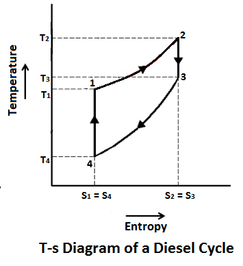 T-s diagram of Diesel Cycle