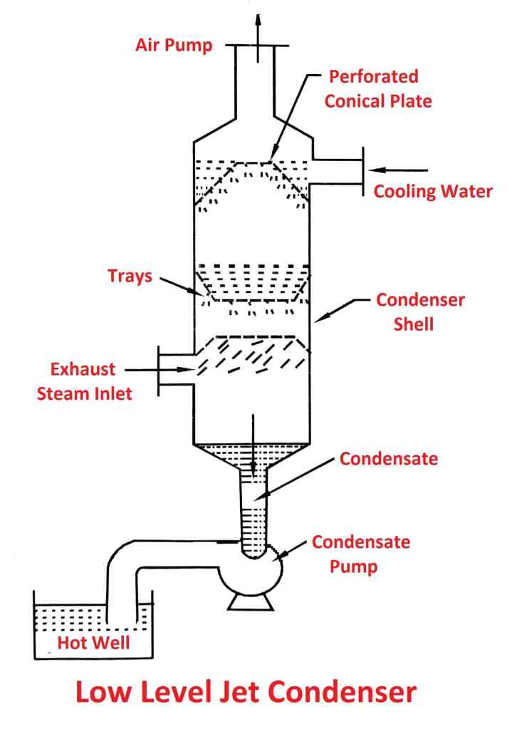 Types of steam condenser-Low level jet condenser