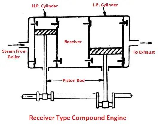 Receiver type compound engine