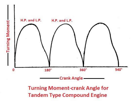 Turning moment-crank angle for Tandem type engine