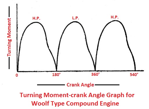 Turning moment-crank angle graph for Woolf type engine
