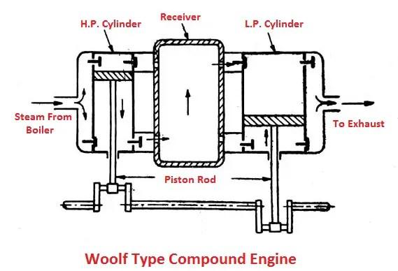 Woolf type compound engine