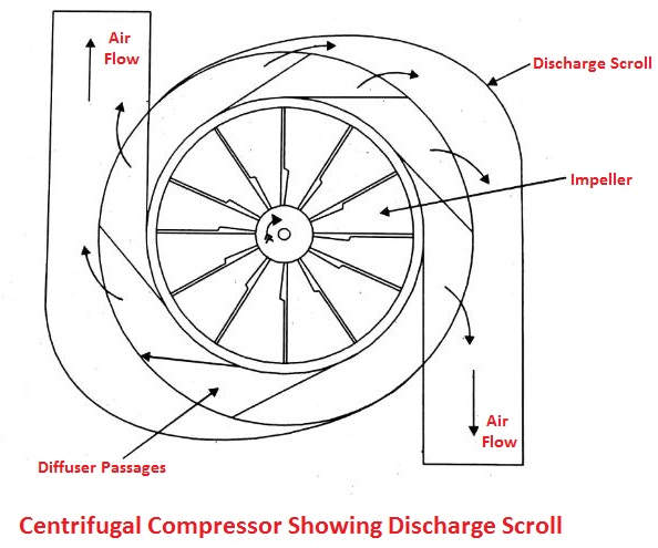 Centrifugal compressor showing discharge scroll