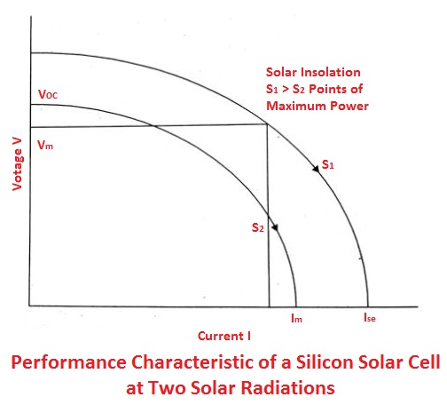 Performance characteristic of a solar cell at two solar radiations