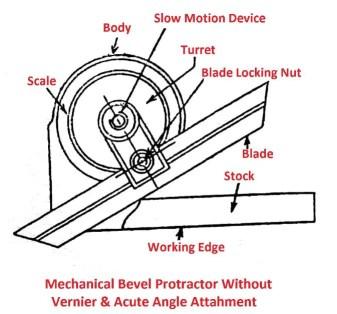 Mechanical Bevel Protector