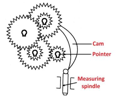 Cam & Gear Train