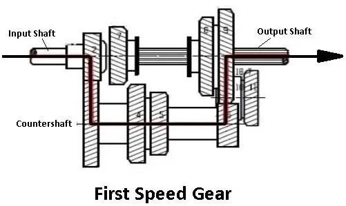 first speed gear