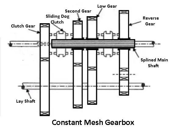 constant mesh type gearbox