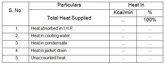 Heat balance sheet of steam engine