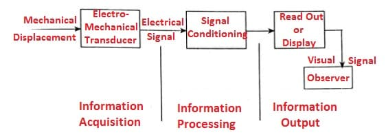 Electrical comparator: electromechanical measuring system
