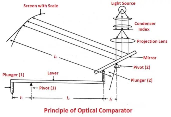 Principle of Optical comparator