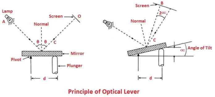 Principle of Optical Lever