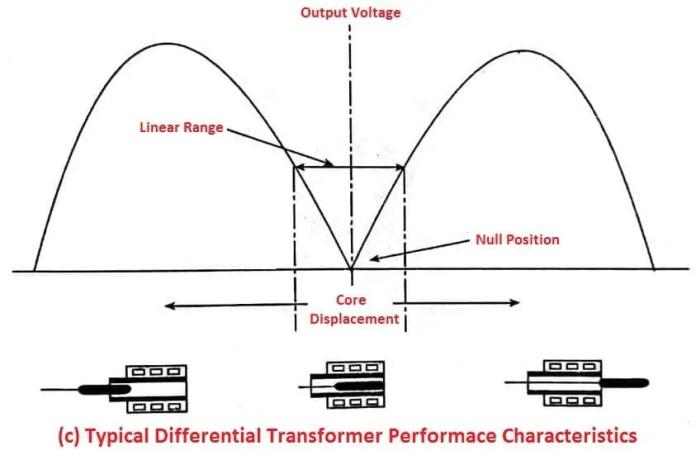 Differential Transformer Characteristics