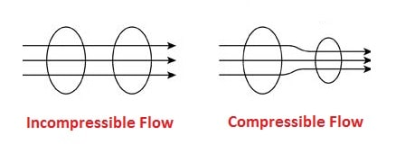 compressible and incompressibe flow