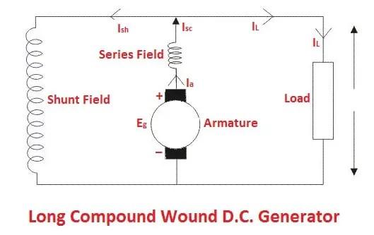 types of DC generators: Long compound wound D.C. generator