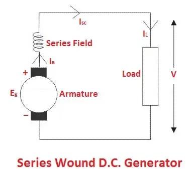 types of DC generators: Series Wound D.C. Generator