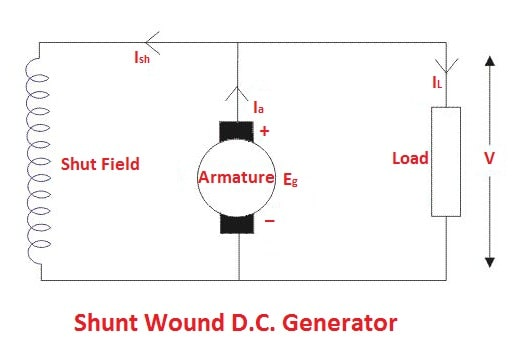 types of DC generators: Shunt Wound D.C. Generator