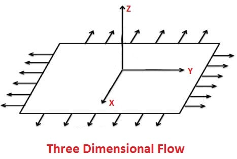 three dimensional fluid flow