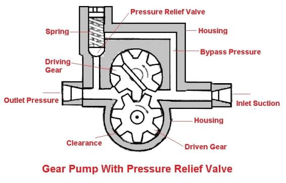 Gear Pump: parts of lubrication system
