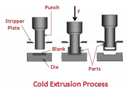 types of extrusion: Cold Extrusion