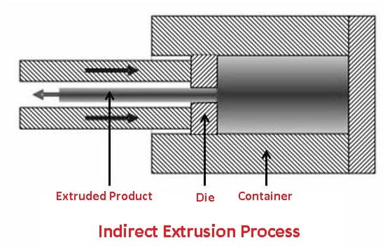 types of extrusion: Indirect extrusion